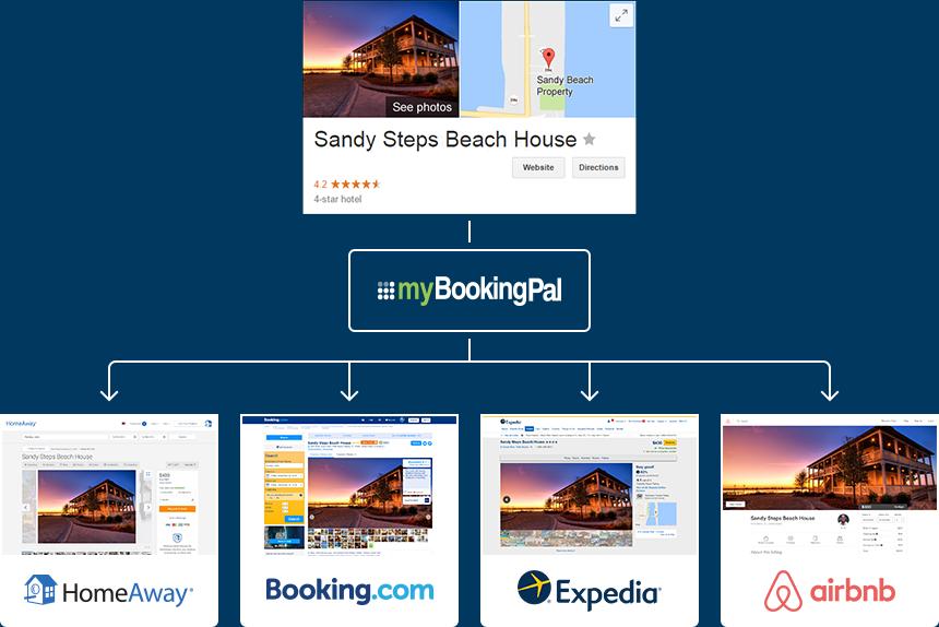 Vacation Rental Marketing, Advertising & Distribution
